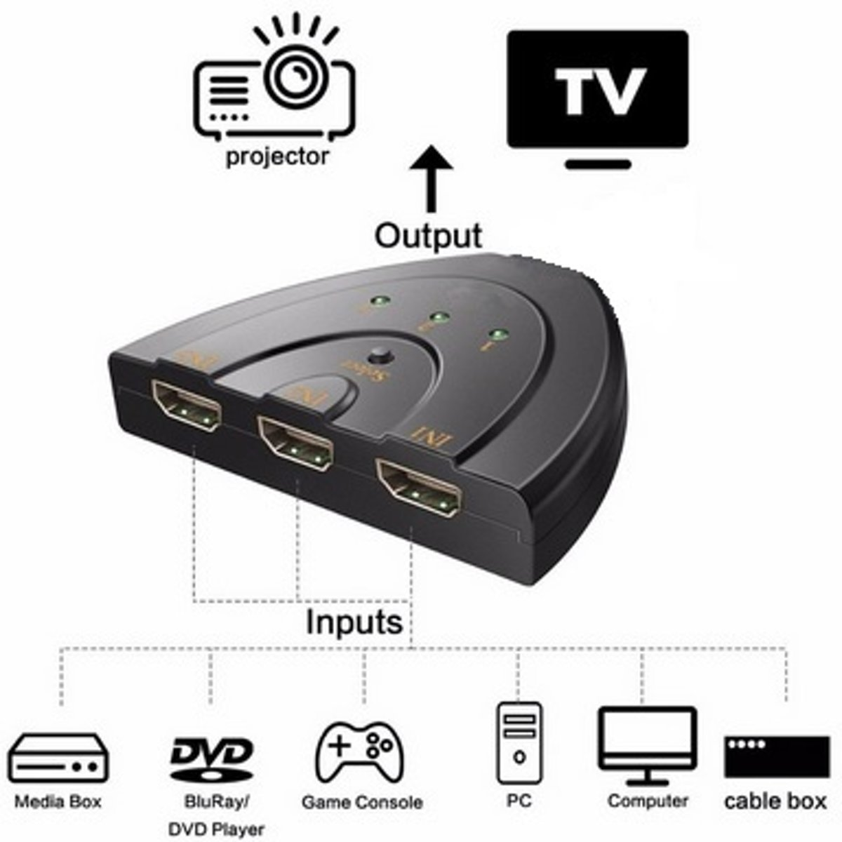 4k - HDMI AUTO Switch Switcher 4K*2K 3D Mini HDMI Splitter 3 in 1 out Port Hub - Geschikt voor o.a. DVD HDTV Xbox PS3 PS4 1080P